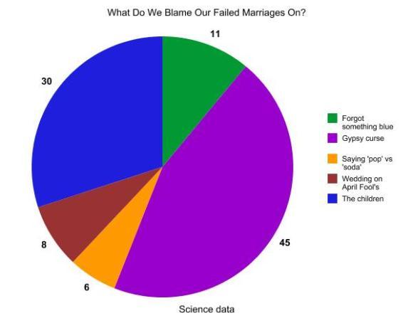 funny divorce blog