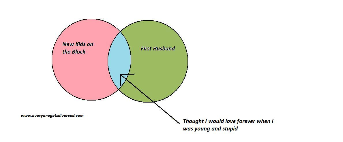 venn diagrams inspired by true events everyone gets
